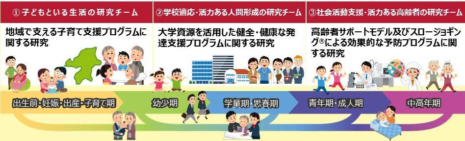 (スポーツ健康科学研究科長・ スポーツ科学部教授)