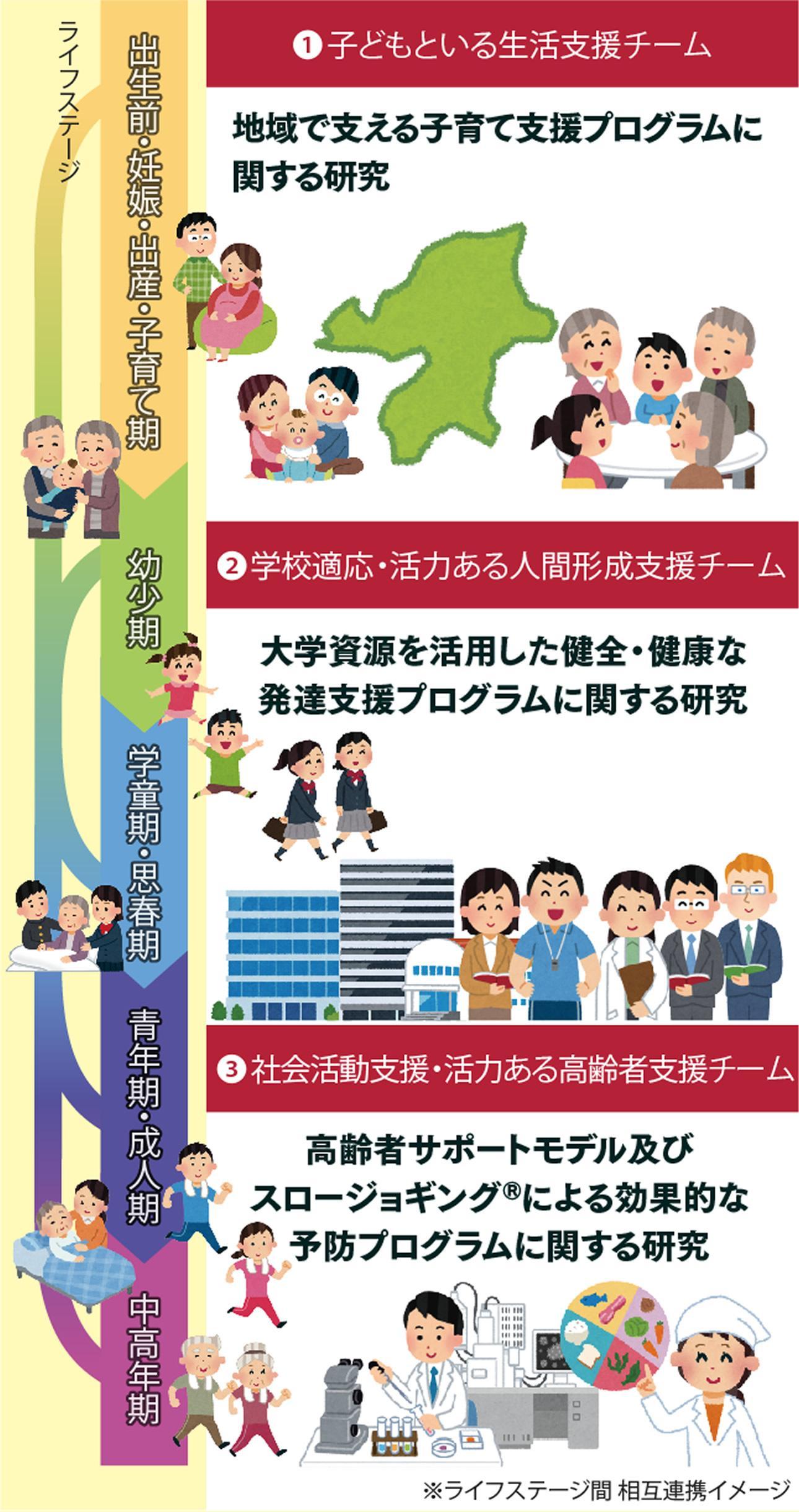 (スポーツ健康科学研究科長・ 身体活動研究所長)